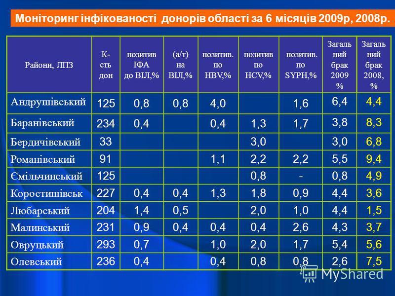 Райони, ЛПЗ К- сть дон позитив ІФА до ВІЛ,% (а/т) на ВІЛ,% позитив. по HBV,% позитив по HСV,% позитив. по SYPH,% Загаль ний брак 2009 % Загаль ний брак 2008, % Андрушівський 1250,8 4,01,6 6,44,4 Баранівський 2340,4 1,31,7 3,88,3 Бердичівський 333,0 6