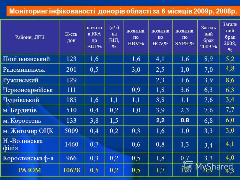 Райони, ЛПЗ К-сть дон позити в ІФА до ВІЛ,% (а/т) на ВІЛ, % позитив. по HBV,% позитив по HСV,% позитив. по SYPH,% Загаль ний брак 2009,% Загаль ний брак 2008, % Попільнянський1231,6 4,11,68,9 5,2 Радомишльськ2010,53,02,51,07,0 4,8 Ружинський1292,31,6
