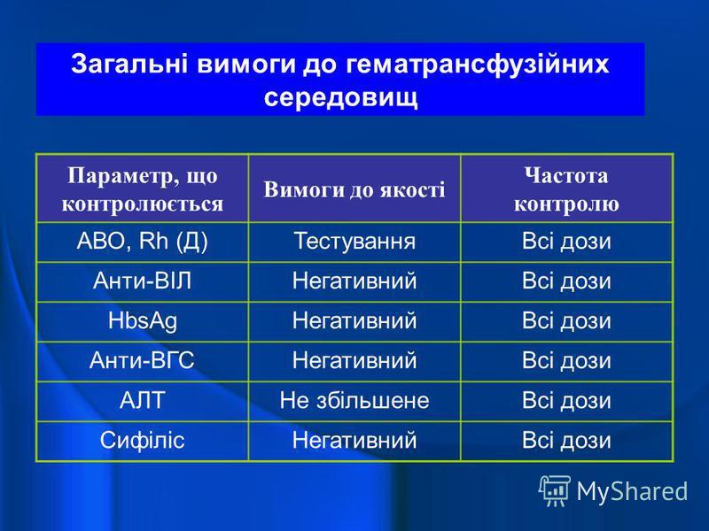 Загальні вимоги до гематрансфузійних середовищ Параметр, що контролюється Вимоги до якості Частота контролю АВО, Rh (Д)ТестуванняВсі дози Анти-ВІЛНегативнийВсі дози HbsAgНегативнийВсі дози Анти-ВГСНегативнийВсі дози АЛТНе збільшенеВсі дози СифілісНег