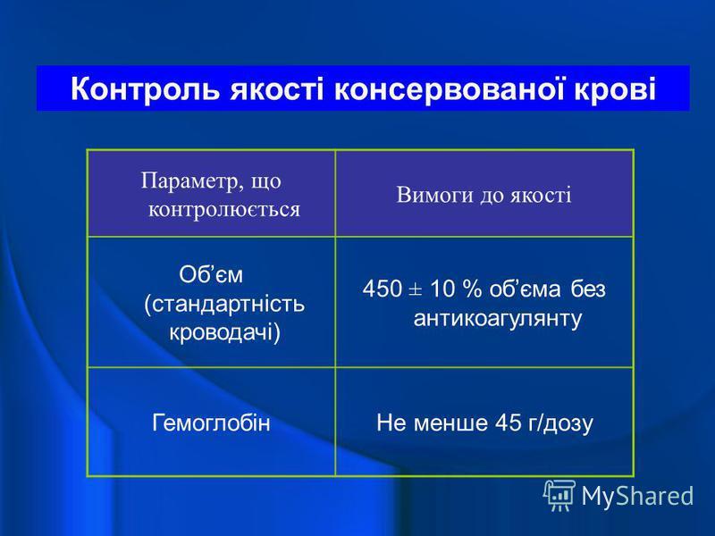 Контроль якості консервованої крові Параметр, що контролюється Вимоги до якості Обєм (стандартність кроводачі) 450 ± 10 % обєма без антикоагулянту ГемоглобінНе менше 45 г/дозу