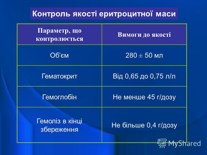 Контроль якості еритроцитної маси Параметр, що контролюється Вимоги до якості Обєм280 ± 50 мл ГематокритВід 0,65 до 0,75 л/л ГемоглобінНе менше 45 г/дозу Гемоліз в кінці збереження Не більше 0,4 г/дозу
