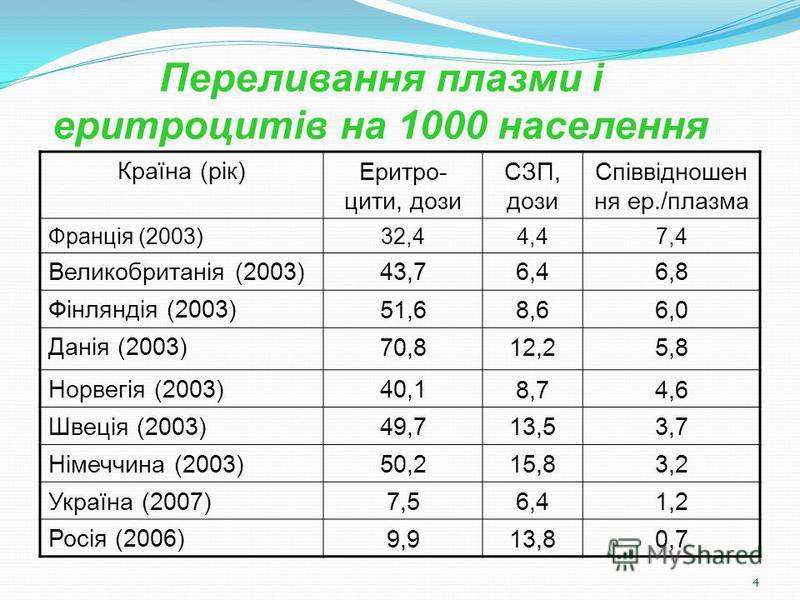 4 Країна (рік)Еритро- цити, дози СЗП, дози Співвідношен ня ер./плазма Франція (2003)32,44,47,4 Великобританія (2003)43,76,46,8 Фінляндія (2003)51,68,66,0 Данія (2003)70,812,25,8 Норвегія (2003)40,18,74,6 Швеція (2003)49,713,53,7 Німеччина (2003)50,21