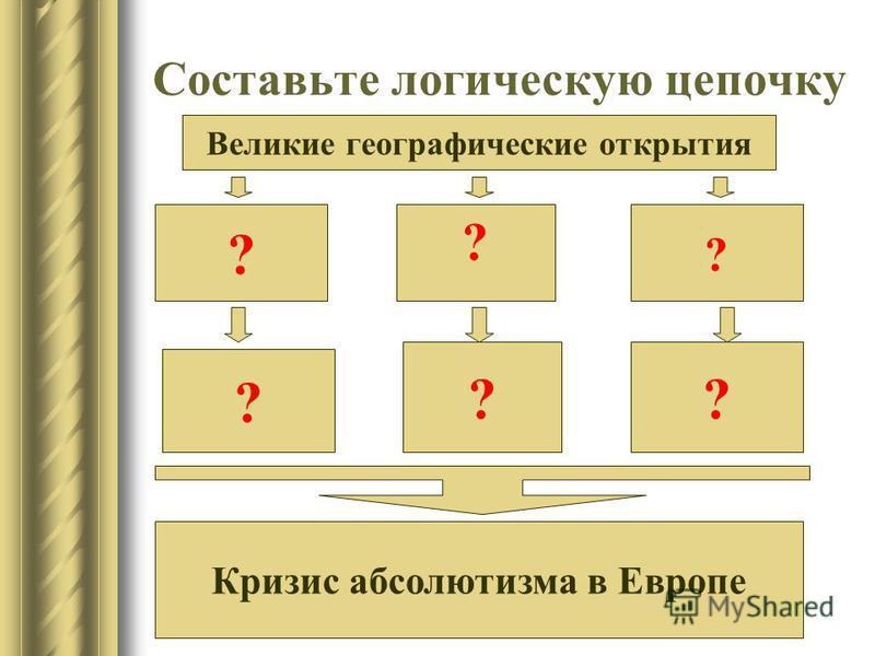 Составьте логическую цепочку Великие географические открытия ? ? ? ? ?? Кризис абсолютизма в Европе