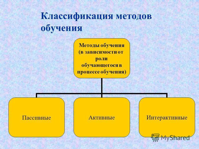 Классификация методов обучения Методы обучения (в зависимости от роли обучающегося в процессе обучения) Пассивные АктивныеИнтерактивные