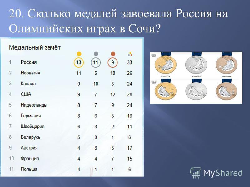 20. Сколько медалей завоевала Россия на Олимпийских играх в Сочи?