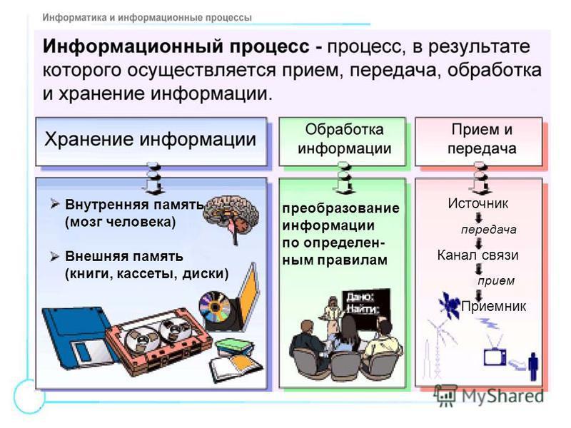 Внутренняя память (мозг человека) Внешняя память (книги, кассеты, диски) преобразование информации по определенным правилам Источник передача Канал связи прием Приемник