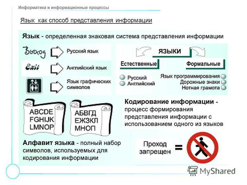 Язык как способ представления информации