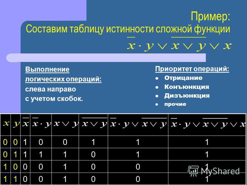 Пример: Составим таблицу истинности сложной функции Выполнение логических операций: слева направо с учетом скобок. 00100111 01111011 10001001 11001001 Приоритет операций: Отрицание Конъюнкция Дизъюнкция прочие