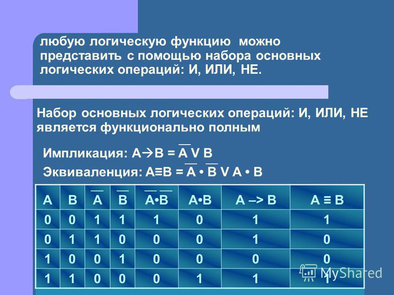 любую логическую функцию можно представить c помощью набора основных логических операций: И, ИЛИ, НЕ. Импликация: А В = A V B Эквиваленция: АВ = A B V A B Набор основных логических операций: И, ИЛИ, НЕ является функционально полным АВАВAB А –> ВА В 0