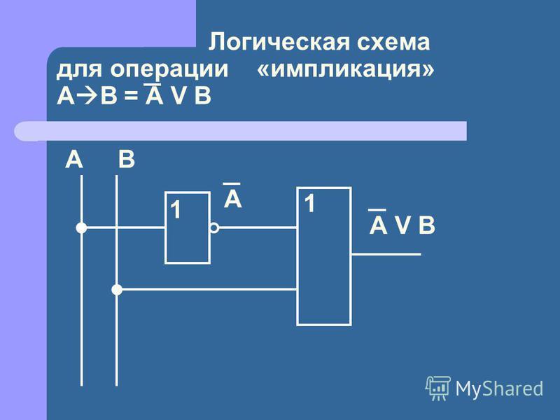 Логическая схема для операции «импликация» А В = A V B А В 1 А 1 А V B