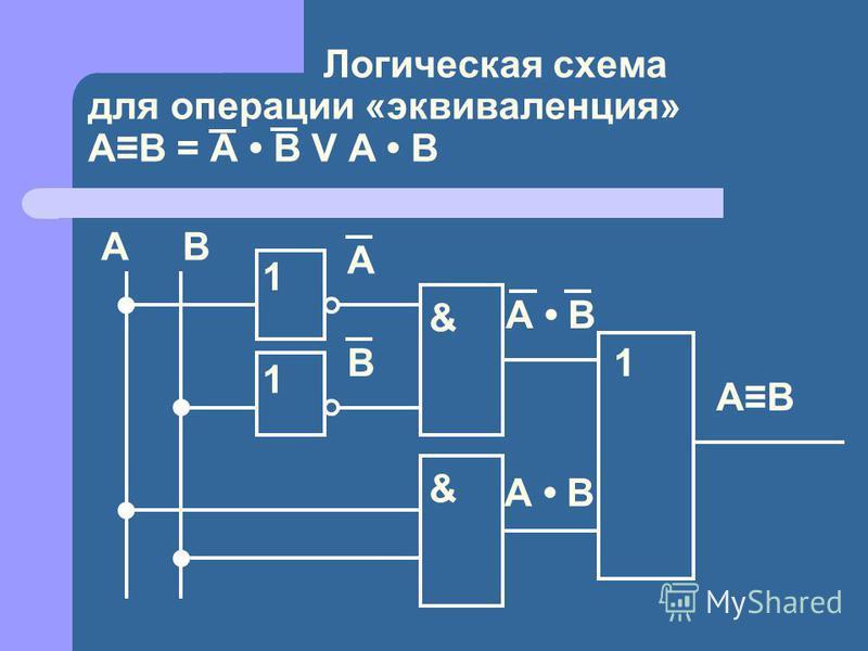 Логическая схема для операции «эквиваленция» АВ = A B V A B А В 1 А 1 В & А B & 1 АВ