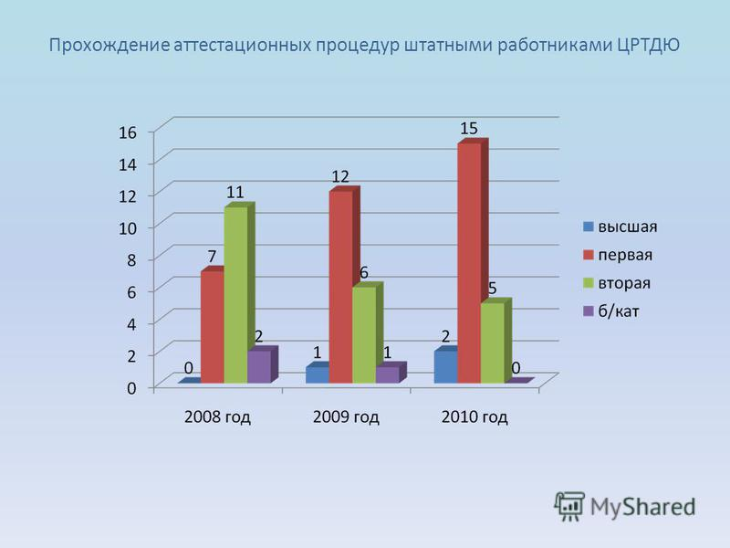 Прохождение аттестационных процедур штатными работниками ЦРТДЮ