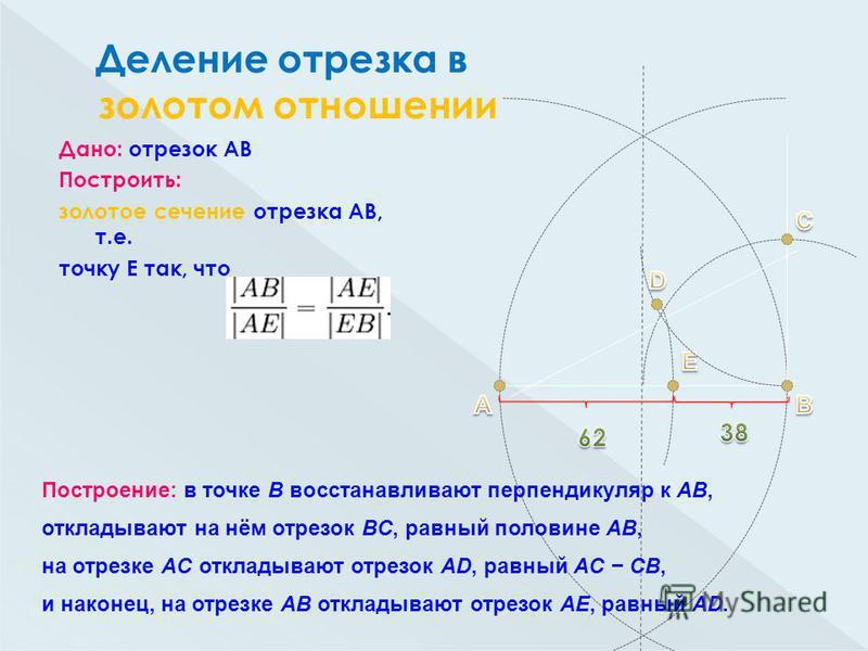 Дано: отрезок АВ Построить: золотое сечение отрезка АВ, т.е. точку Е так, что Построение: в точке B восстанавливают перпендикуляр к AB, откладывают на нём отрезок BC, равный половине AB, на отрезке AC откладывают отрезок AD, равный AC CB, и наконец,
