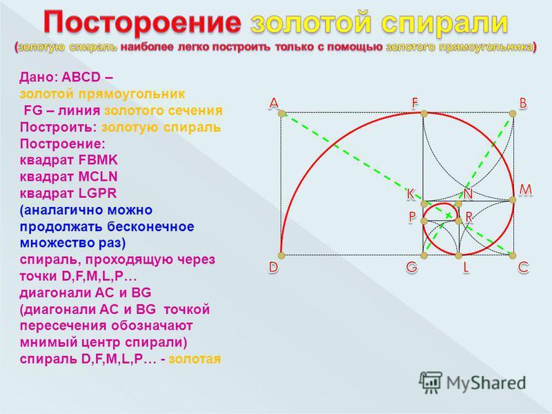 Дано: ABCD – золотой прямоугольник FG – линия золотого сечения Построить: золотую спираль Построение: квадрат FBMK квадрат MCLN квадрат LGPR (аналагично можно продолжать бесконечное множество раз) спираль, проходящую через точки D,F,M,L,P… диагонали