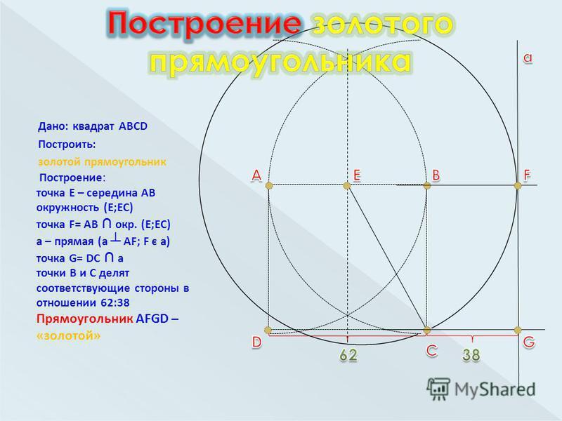 Дано: квадрат ABCD Построить: золотой прямоугольник Построение: точка Е – середина АВ окружность (Е;ЕС) точка F= AB окр. (Е;ЕС) a – прямая (а AF; F є a) точка G= DC a точки В и С делят соответствующие стороны в отношении 62:38 Прямоугольник AFGD – «з
