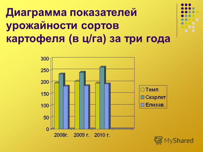 Диаграмма показателей урожайности сортов картофеля (в ц/га) за три года