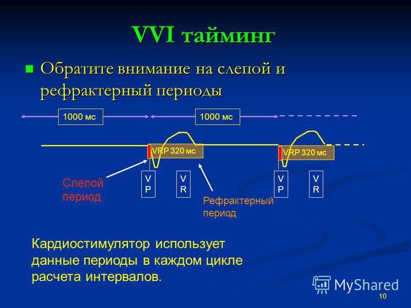 VVI тайминг Обратите внимание на слепой и рефрактерный периоды Обратите внимание на слепой и рефрактерный периоды 10 Кардиостимулятор использует данные периоды в каждом цикле расчета интервалов. VPVP VRVR VPVP VRVR 1000 мс Слепой период Рефрактерный