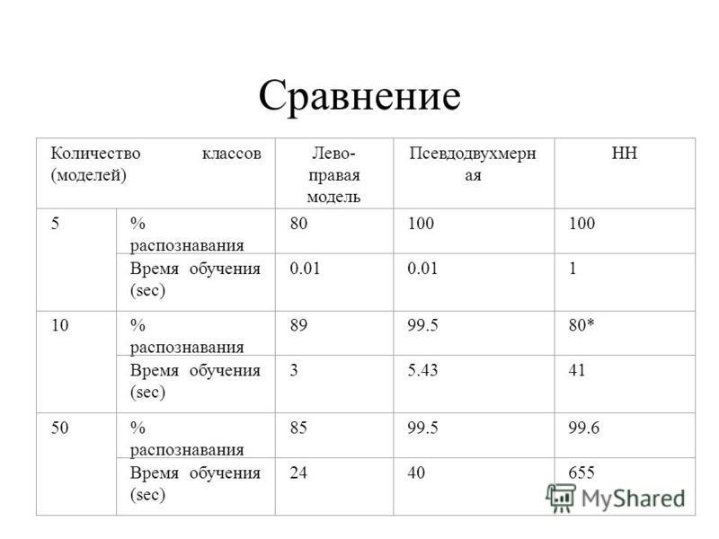 Сравнение Количество классов (моделей) Лево- правая модель Псевдодвухмерн ая НН 5% распознавания 8080100 Время обучения (sec) 0.01 1 10% распознавания 8999.580* Время обучения (sec) 35.4341 5050% распознавания 8599.599.6 Время обучения (sec) 2440655