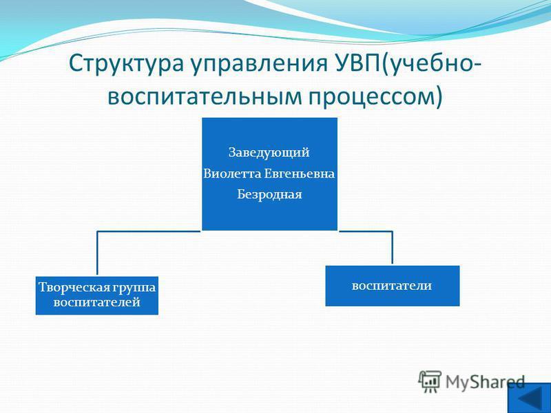 Структура управления УВП(учебно- воспитательным процессом) Заведующий Виолетта Евгеньевна Безродная Творческая группа воспитателей воспитатели