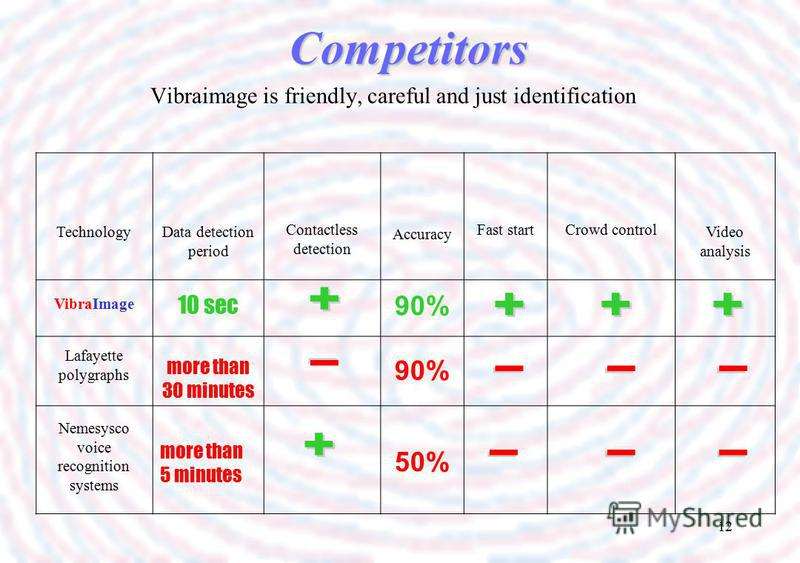12 Competitors Vibraimage is friendly, careful and just identification TechnologyData detection period Contactless detection Accuracy Fast startCrowd control Video analysis VibraImage 10 sec 90%90% Lafayette polygraphs more than 30 minutes 90% Nemesy