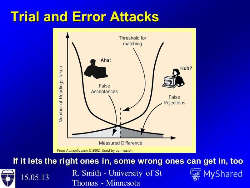 15.05.13 8 R. Smith - University of St Thomas - Minnesota Trial and Error Attacks If it lets the right ones in, some wrong ones can get in, too From Authentication © 2002. Used by permission