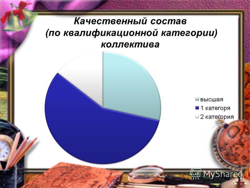 Качественный состав (по квалификационной категории) коллектива