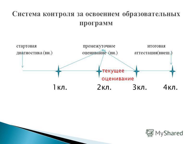 стартовая промежуточное итоговая диагностика (в н.) оценивание (в н.) аттестация(в неш.) текущее оценивание 1 кл. 2 кл. 3 кл. 4 кл.