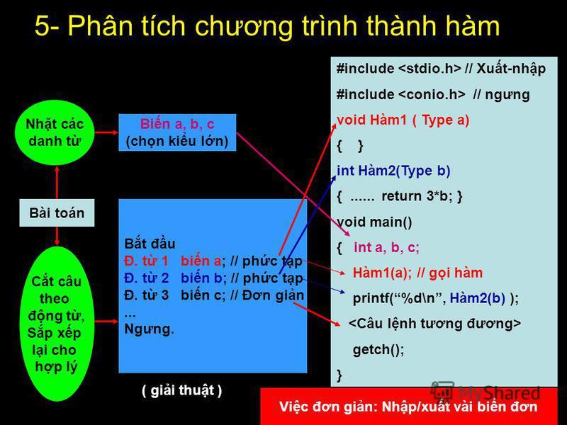 5- Phân tích chương trình thành hàm Bài toán Nht các danh t Bin a, b, c (chn kiu ln) Ct câu theo đng t, Sp xp li cho hp lý Bt đu Đ. t 1 bin a; // phc tp Đ. t 2 bin b; // phc tp Đ. t 3 bin c; // Đơn gin... Ngưng. #include // Xut-nhp #include // ngưng