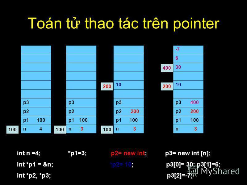Toán t thao tác trên pointer p3 p2 p1 100 n 4 10 p3 p2 200 p1 100 n 3 p3 p2 p1 100 n 3 int n =4; *p1=3; p2= new int; p3= new int [n]; int *p1 = &n; *p2= 10; p3[0]= 30; p3[1]=6; int *p2, *p3; p3[2]=-7; 100 200 -7 6 30 10 p3 400 p2 200 p1 100 n 3 400 2