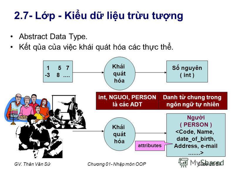 GV. Thân Văn SChương 01- Nhp môn OOPSlide 28/54 2.7- Lp - Kiu d liu tru tưng Abstract Data Type. Kt qa ca vic khái quát hóa các thc th. Khái quát hóa Khái quát hóa 1 5 7 -3 8.... S nguyên ( int ) Ngưi ( PERSON ) <Code, Name, date_of_birth, Address, e