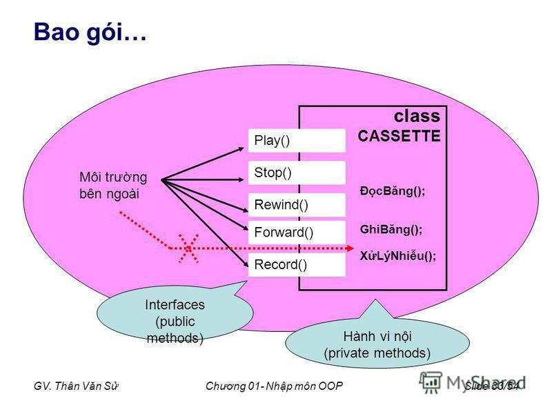 GV. Thân Văn SChương 01- Nhp môn OOPSlide 33/54 Bao gói… class CASSETTE ĐcBăng(); GhiBăng(); XLýNhiu(); Play() Stop() Rewind() Forward() Record() Môi trưng bên ngoài Interfaces (public methods) Hành vi ni (private methods)