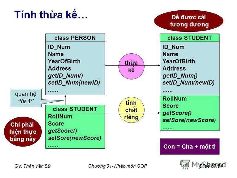 GV. Thân Văn SChương 01- Nhp môn OOPSlide 37/54 Tính tha k… ID_Num Name YearOfBirth Address getID_Num() setID_Num(newID)...... class PERSON RollNum Score getScore() setSore(newScore)...... class STUDENT quan h là 1 Ch phi hin thc bng này Đ đưc cái tư