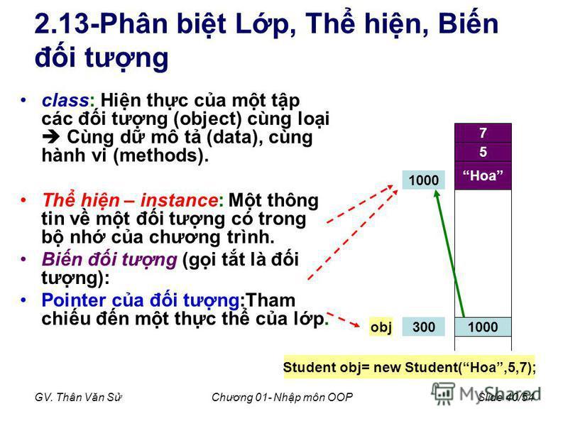 GV. Thân Văn SChương 01- Nhp môn OOPSlide 40/54 2.13-Phân bit Lp, Th hin, Bin đi tưng class: Hin thc ca mt tp các đi tưng (object) cùng loi Cùng d mô t (data), cùng hành vi (methods). Th hin – instance: Mt thông tin v mt đi tưng có trong b nh ca chươ