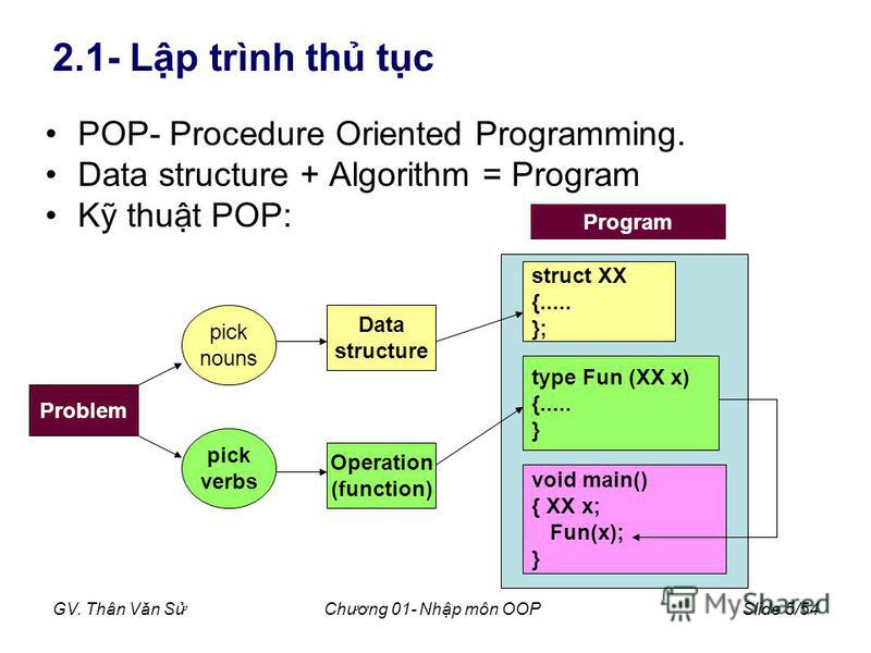 GV. Thân Văn SChương 01- Nhp môn OOPSlide 5/54 2.1- Lp trình th tc POP- Procedure Oriented Programming. Data structure + Algorithm = Program K thut POP: Problem Data structure Operation (function) Program struct XX {..... }; type Fun (XX x) {..... }