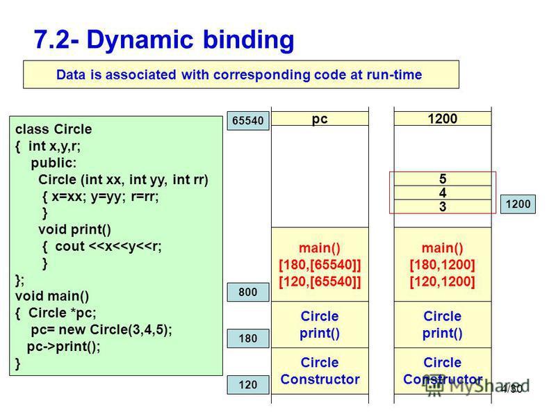 4/30 7.2- Dynamic binding pc Circle Constructor class Circle { int x,y,r; public: Circle (int xx, int yy, int rr) { x=xx; y=yy; r=rr; } void print() { cout <<x<<y<<r; } }; void main() { Circle *pc; pc= new Circle(3,4,5); pc->print(); } Circle print()