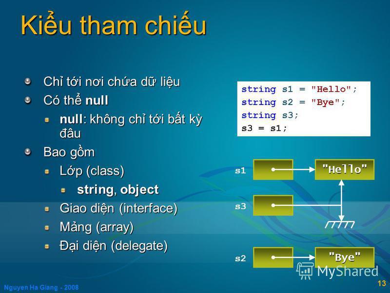 Nguyen Ha Giang - 2008 13 Kiu tham chiu Ch ti nơi cha d liu Có th null null: không ch ti bt k đâu Bao gm Lp (class) string, object Giao din (interface) Mng (array) Đi din (delegate) string s1 =