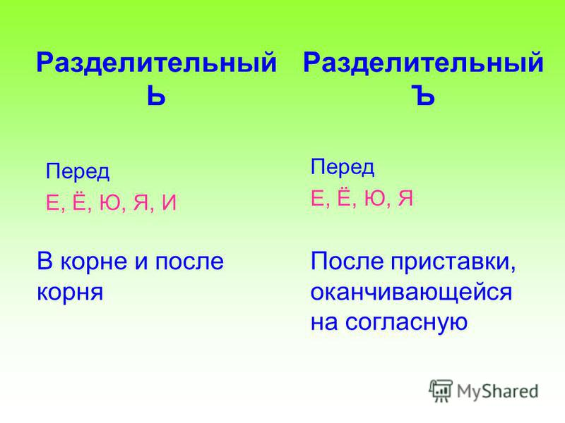 Разделительный Ь Перед Е, Ё, Ю, Я, И Разделительный Ъ Перед Е, Ё, Ю, Я В корне и после корня После приставки, оканчивающейся на согласную