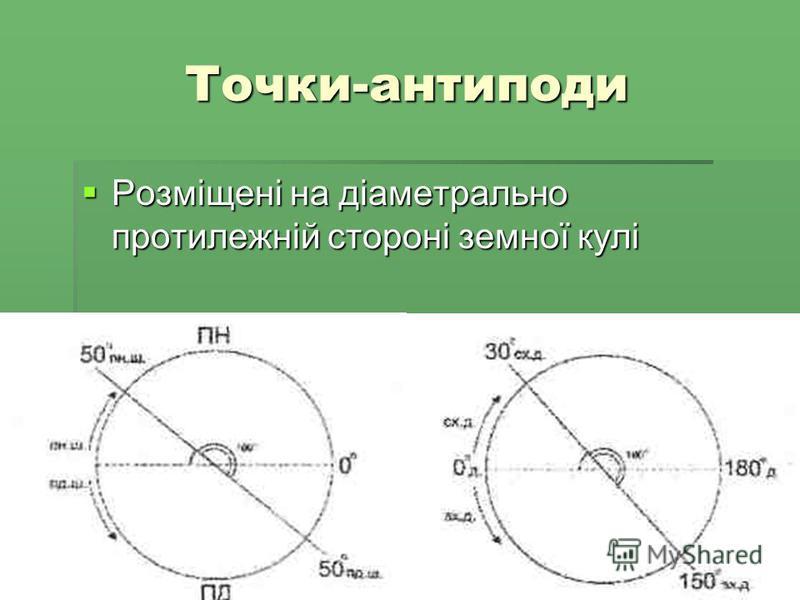 Точки-антиподи Розміщені на діаметрально протилежній стороні земної кулі Розміщені на діаметрально протилежній стороні земної кулі