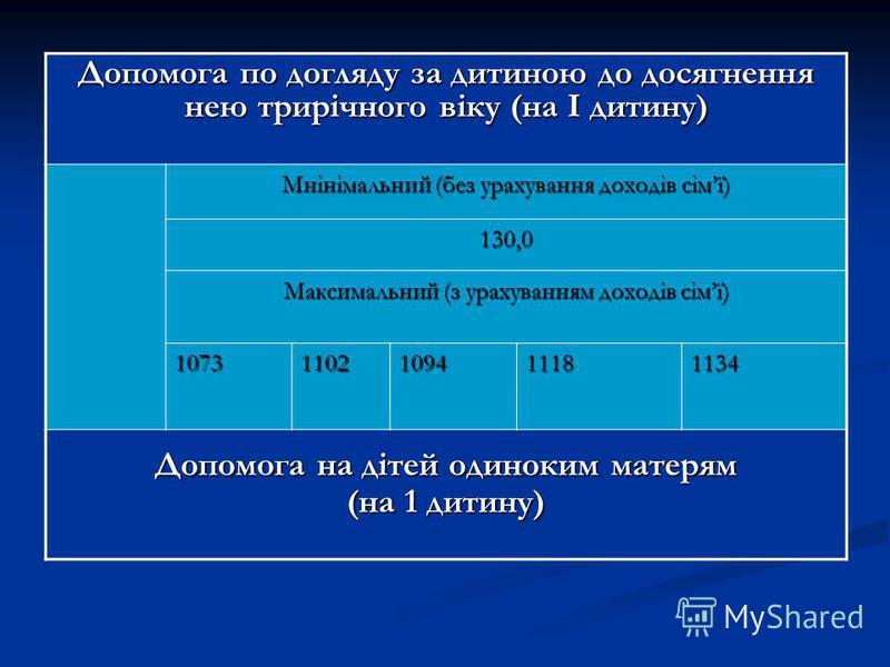 Допомога по догляду за дитиною до досягнення нею трирічного віку (на І дитину) Мнінімальний (без урахування доходів сімї) 130,0 Максимальний (з урахуванням доходів сімї) 10731102109411181134 Допомога на дітей одиноким матерям (на 1 дитину)