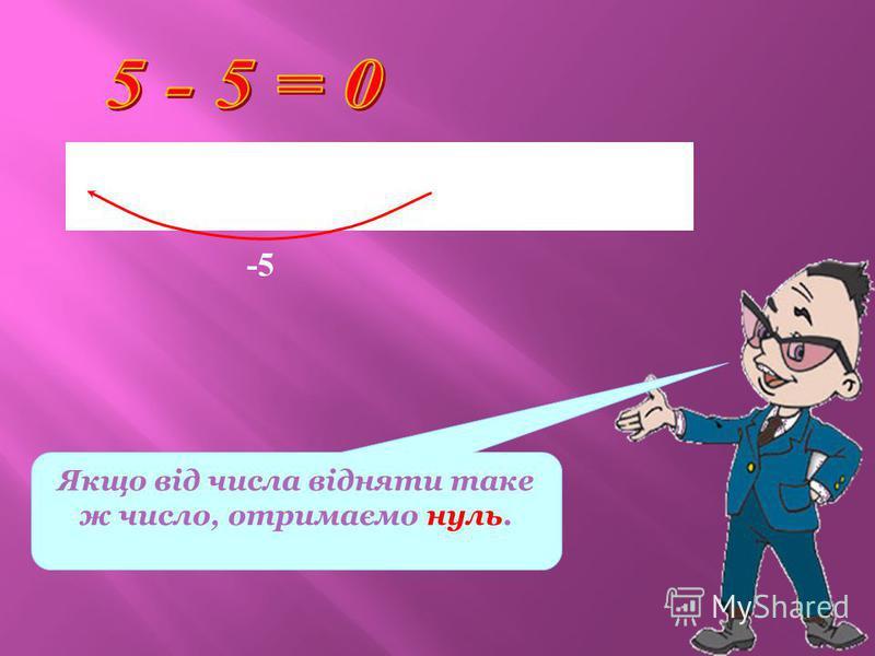 Якщо від числа відняти таке ж число, отримаємо нуль. 0 1 2 3 4 5 6 х -5