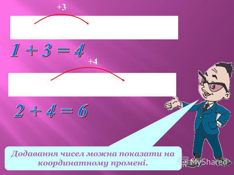 Додавання чисел можна показати на координатному промені. 0 1 2 3 4 5 6 х +3 0 1 2 3 4 5 6 х +4