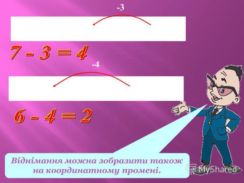 Віднімання можна зобразити також на координатному промені. 0 1 2 3 4 5 6 7 х -3 0 1 2 3 4 5 6 7 х -4