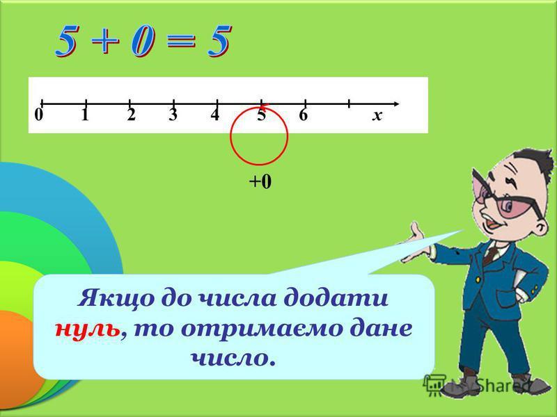 0 1 2 3 4 5 6 х +0 Якщо до числа додати нуль, то отримаємо дане число.