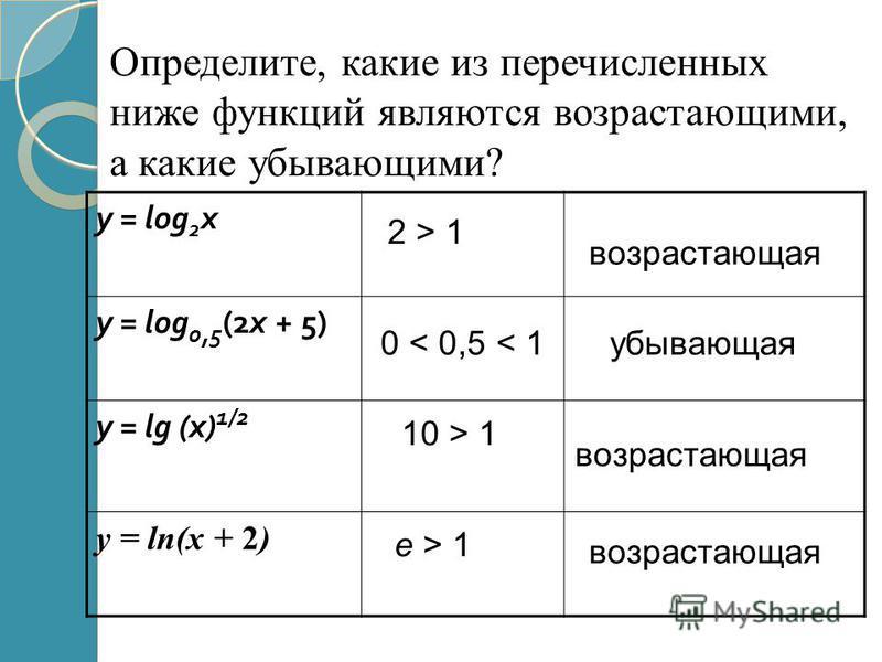 Определите, какие из перечисленных ниже функций являются возрастающими, а какие убывающими? y = log 2 x y = log 0,5 (2x + 5) y = lg (x) 1/2 y = ln(x + 2) 2 > 1 возрастающая 0 < 0,5 < 1 убывающая 10 > 1 возрастающая e > 1 возрастающая
