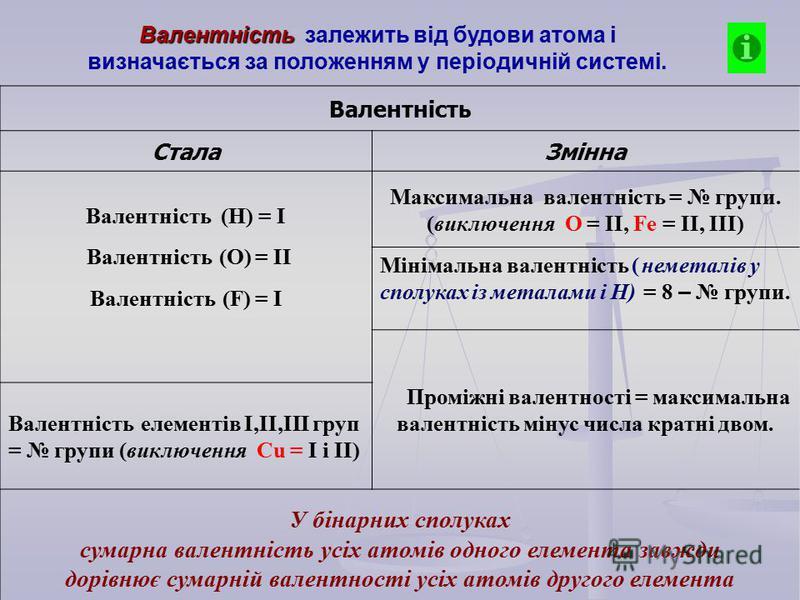 Валентність залежить від будови атома і визначається за положенням у періодичній системі. Валентність СталаЗмінна Валентність (Н) = І Валентність (О) = ІІ Валентність (F) = І Максимальна валентність = групи. (виключення О = ІІ, Fe = ІІ, ІІІ) Мінімаль