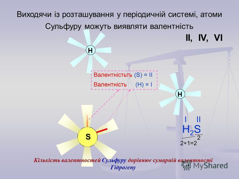 Н Н S Виходячи із розташування у періодичній системі, атоми Сульфуру можуть виявляти валентність ІІ, ІV, VІ Валентністьть (S) = ІІ Валентність (Н) = І H2SH2S ІІІ Кількість валентностей Сульфуру дорівнює сумарній валентності Гідрогену 2×1=2 2