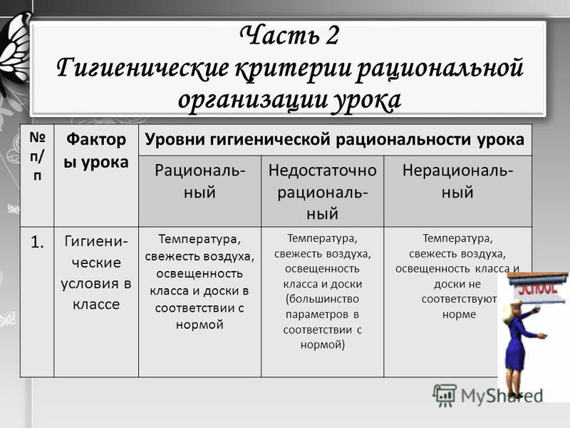 Часть 2 Гигиенические критерии рациональной организации урока п/ п Фактор ы урока Уровни гигиенической рациональности урока Рациональ- ный Недостаточно рациональный Нерациональный 1. Гигиени- ческие условия в классе Температура, свежесть воздуха, осв