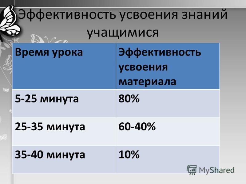 Эффективность усвоения знаний учащимися Время урока Эффективность усвоения материала 5-25 минута 80% 25-35 минута 60-40% 35-40 минута 10%