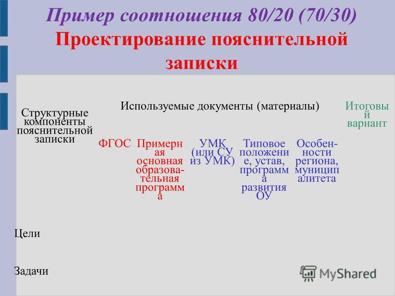 Пример соотношения 80/20 (70/30) Проектирование пояснительной записки Структурные компоненты пояснительной записки Используемые документы (материалы) Итоговы й вариант ФГОС Примерн ая основная образовательная программ а УМК (или СУ из УМК) Типовое по