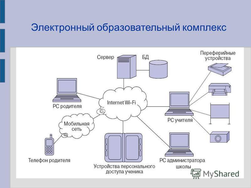 Электронный образовательный комплекс